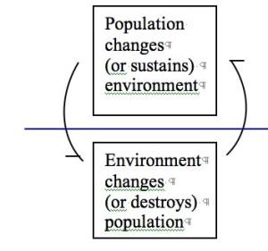 population-environment