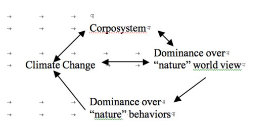 Corposystem Cycle