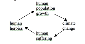growth-cycle